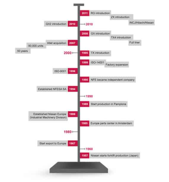 Nissan Forklift Corporation Timeline